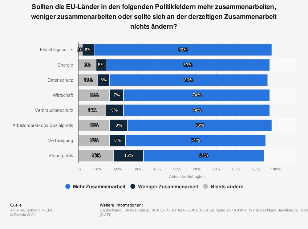 Statistik: Sollten die EU-Länder in den folgenden Politikfeldern mehr zusammenarbeiten, weniger zusammenarbeiten oder sollte sich an der derzeitigen Zusammenarbeit nichts ändern? | Statista