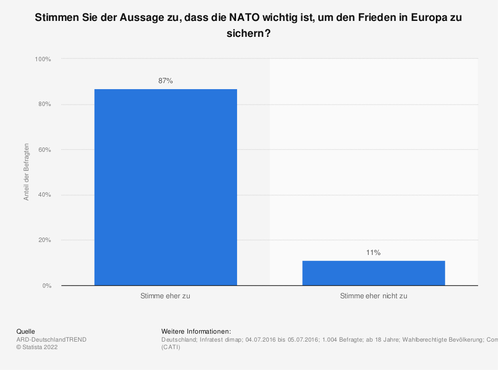 Statistik: Stimmen Sie der Aussage zu, dass die NATO wichtig ist, um den Frieden in Europa zu sichern? | Statista