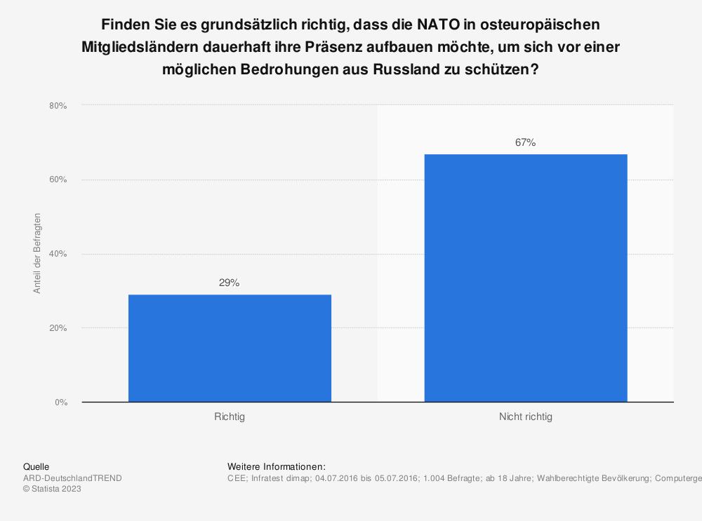Statistik: Finden Sie es grundsätzlich richtig, dass die NATO in osteuropäischen Mitgliedsländern dauerhaft ihre Präsenz aufbauen möchte, um sich vor einer möglichen Bedrohungen aus Russland zu schützen? | Statista