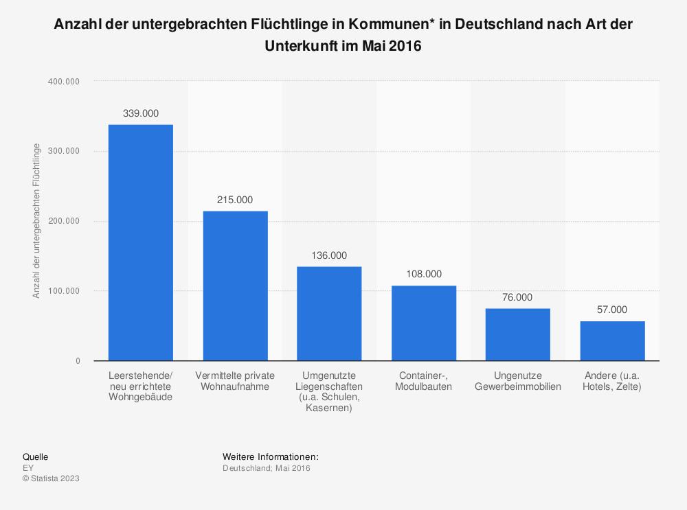 Statistik: Anzahl der untergebrachten Flüchtlinge in Kommunen* in Deutschland nach Art der Unterkunft im Mai 2016 | Statista