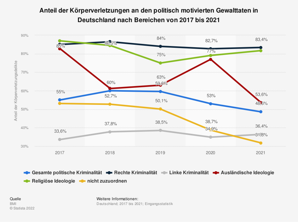 Statistik: Anteil der Körperverletzungen an den politisch motivierten Gewalttaten in Deutschland nach Bereichen von 2014 bis 2018 | Statista