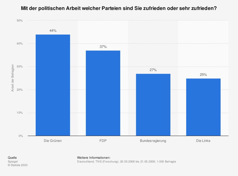Statistik: Mit der politischen Arbeit welcher Parteien sind Sie zufrieden oder sehr zufrieden? | Statista