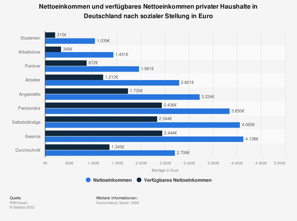 Statistik: Nettoeinkommen und verfügbares Nettoeinkommen privater Haushalte in Deutschland nach sozialer Stellung in Euro | Statista