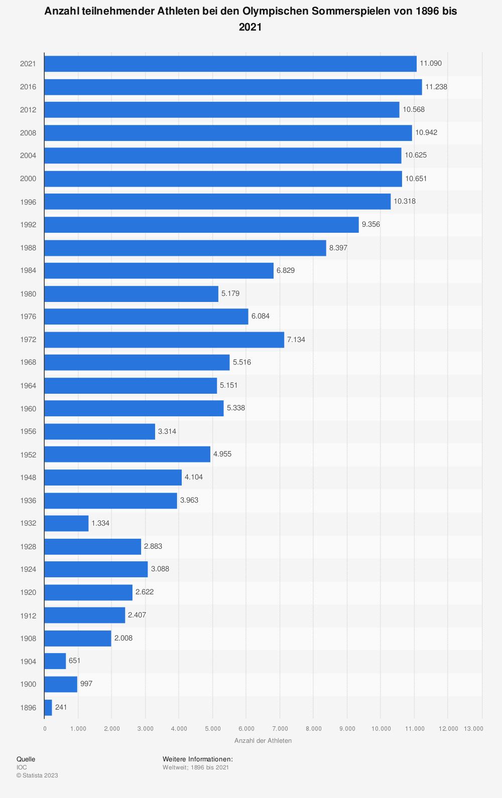 Statistik: Anzahl teilnehmender Athleten bei den Olympischen Sommerspielen von 1896 bis 2021 | Statista