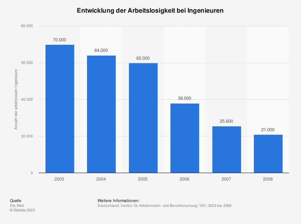 Statistik: Entwicklung der Arbeitslosigkeit bei Ingenieuren | Statista