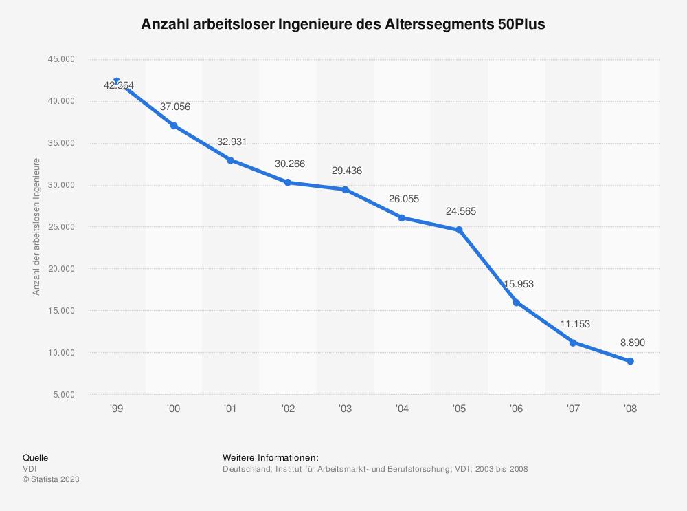 Statistik: Anzahl arbeitsloser Ingenieure des Alterssegments 50Plus | Statista