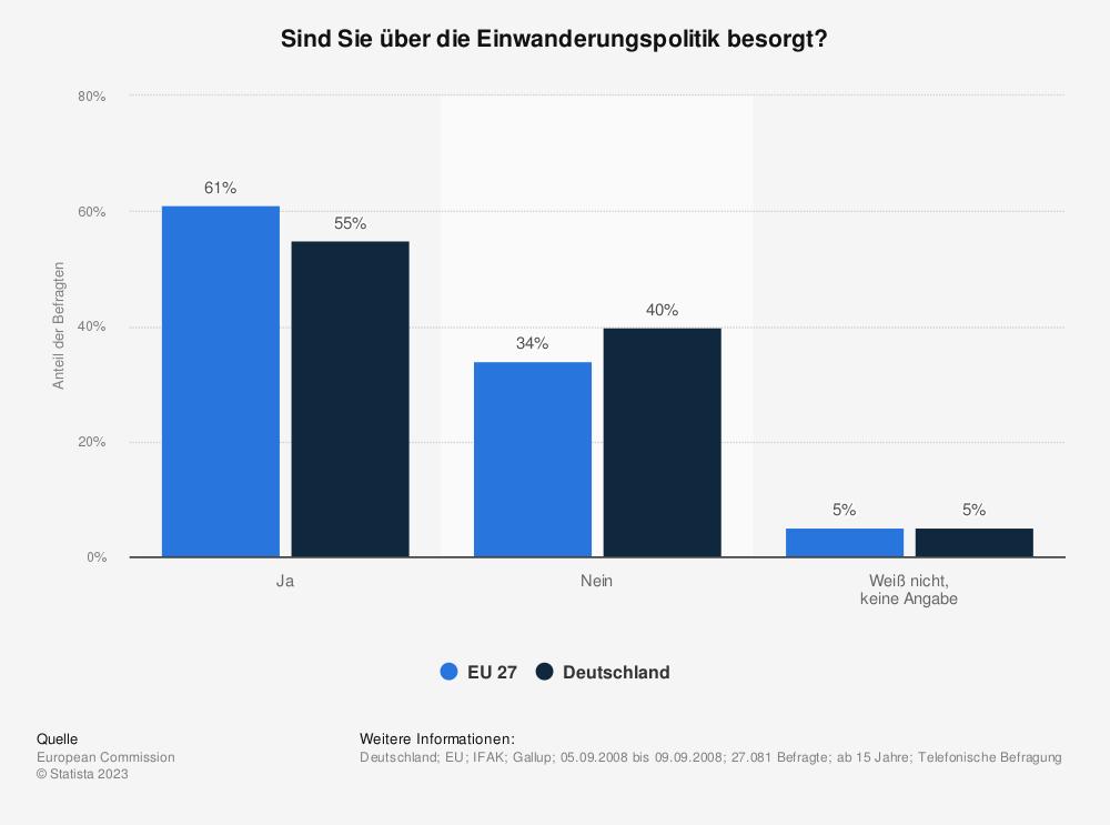 Statistik: Sind Sie über die Einwanderungspolitik besorgt? | Statista