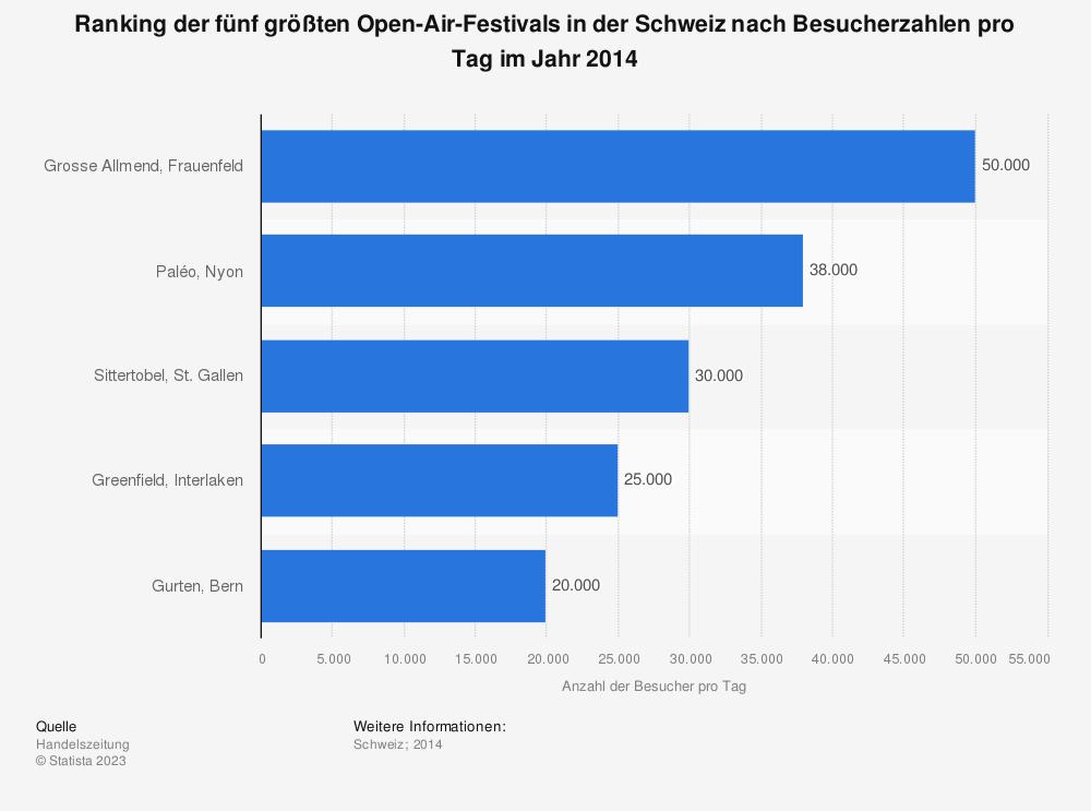 Statistik: Ranking der fünf größten Open-Air-Festivals in der Schweiz nach Besucherzahlen pro Tag im Jahr 2014 | Statista