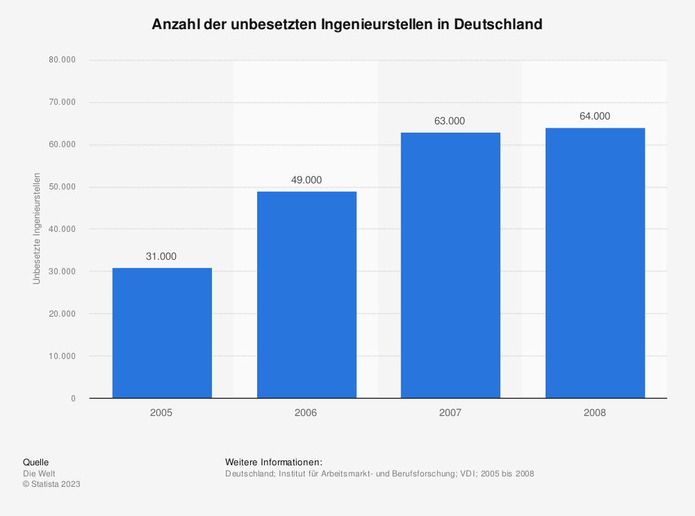 Statistik: Anzahl der unbesetzten Ingenieurstellen in Deutschland | Statista