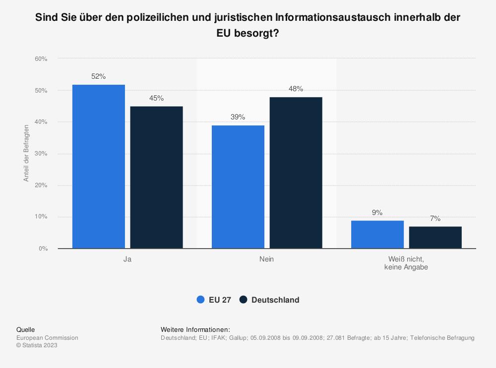 Statistik: Sind Sie über den polizeilichen und juristischen Informationsaustausch innerhalb der EU besorgt? | Statista