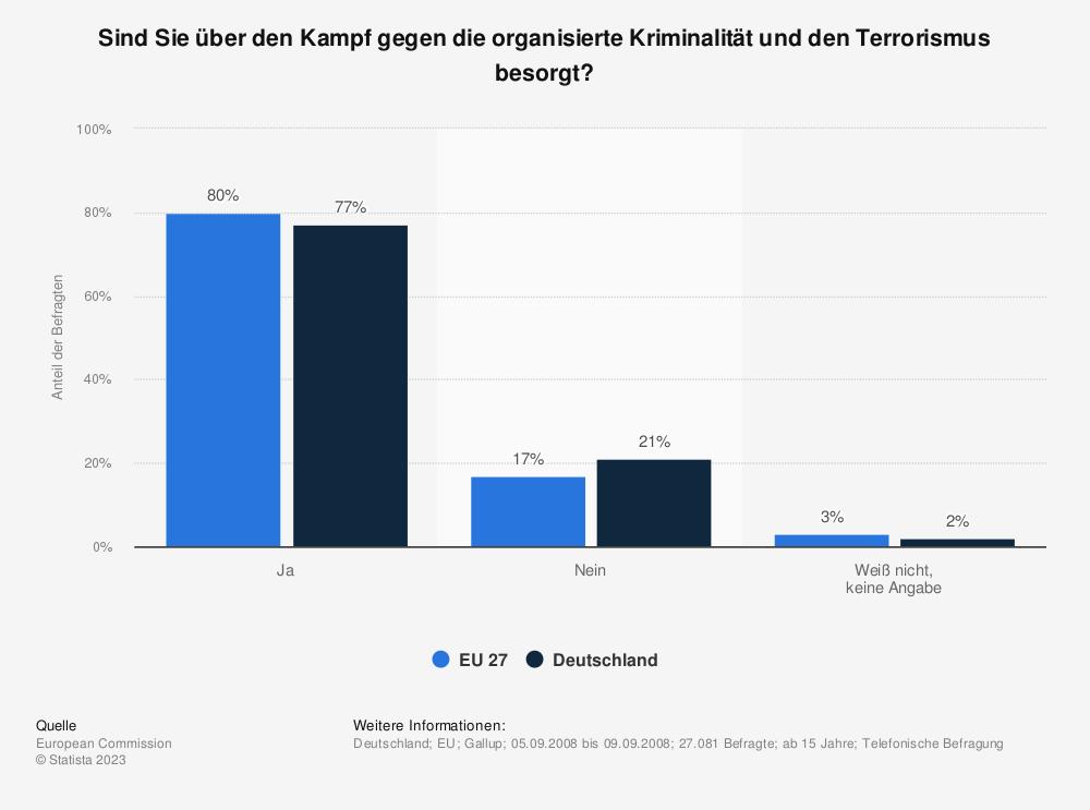 Statistik: Sind Sie über den Kampf gegen die organisierte Kriminalität und den Terrorismus besorgt? | Statista