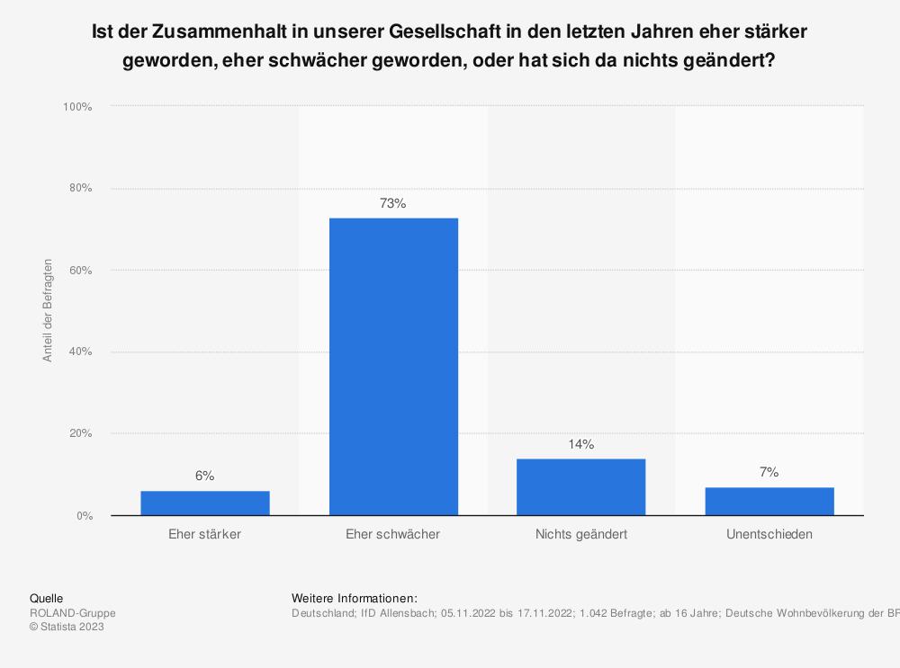 Statistik: Hat der Zusammenhalt in der Gesellschaft in den letzten Jahren eher zugenommen, eher abgenommen, oder hat sich da nicht viel verändert? | Statista