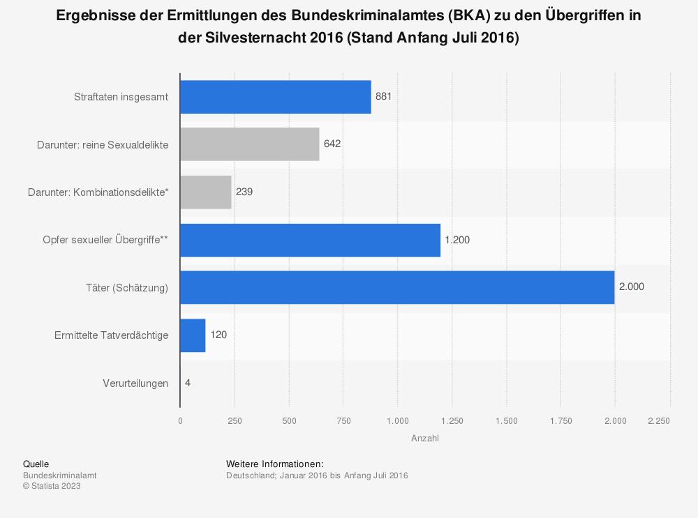 Statistik: Ergebnisse der Ermittlungen des Bundeskriminalamtes (BKA) zu den Übergriffen in der Silvesternacht 2016 (Stand Anfang Juli 2016) | Statista