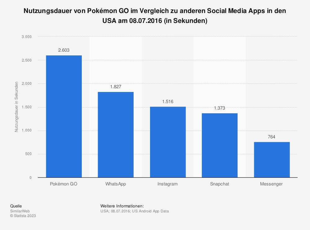 Statistik: Nutzungsdauer von Pokémon GO im Vergleich zu anderen Social Media Apps in den USA am 08.07.2016 (in Sekunden) | Statista