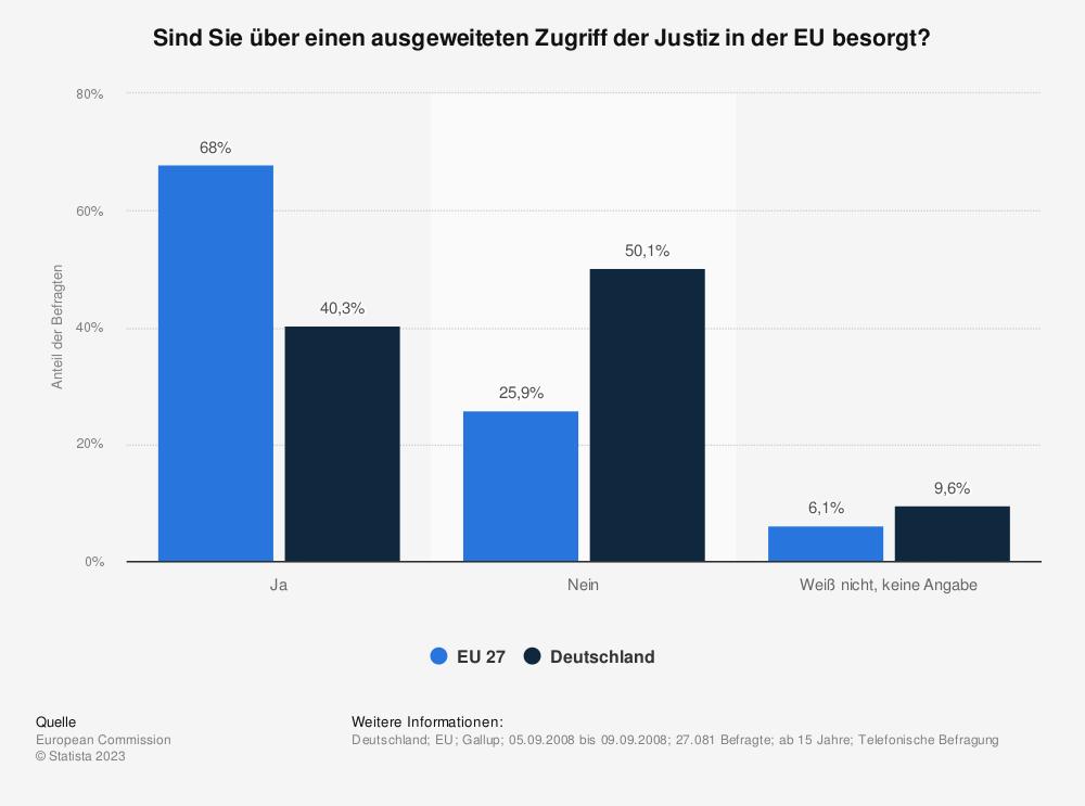 Statistik: Sind Sie über einen ausgeweiteten Zugriff der Justiz in der EU besorgt? | Statista