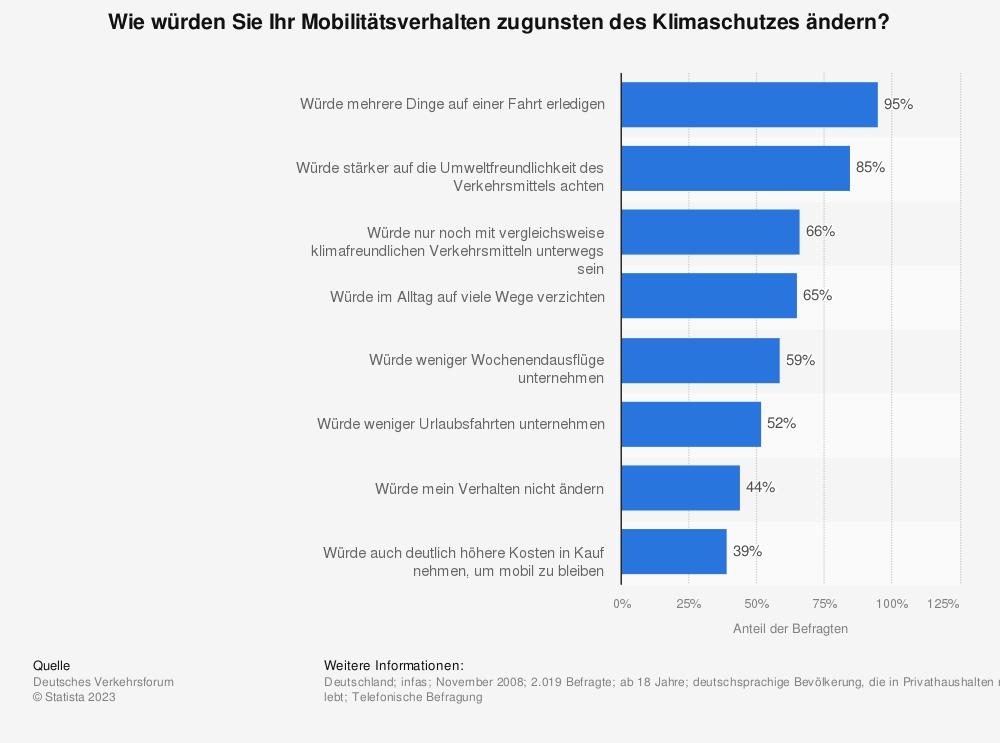 Statistik: Wie würden Sie Ihr Mobilitätsverhalten zugunsten des Klimaschutzes ändern? | Statista