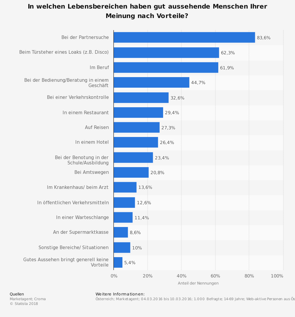 Statistik: In welchen Lebensbereichen haben gut aussehende Menschen Ihrer Meinung nach Vorteile? | Statista