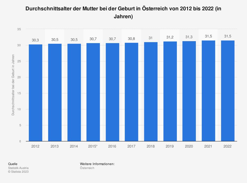 Statistik: Durchschnittsalter der Mutter bei der Geburt in Österreich von 2006 bis 2016 (in Jahren)   Statista