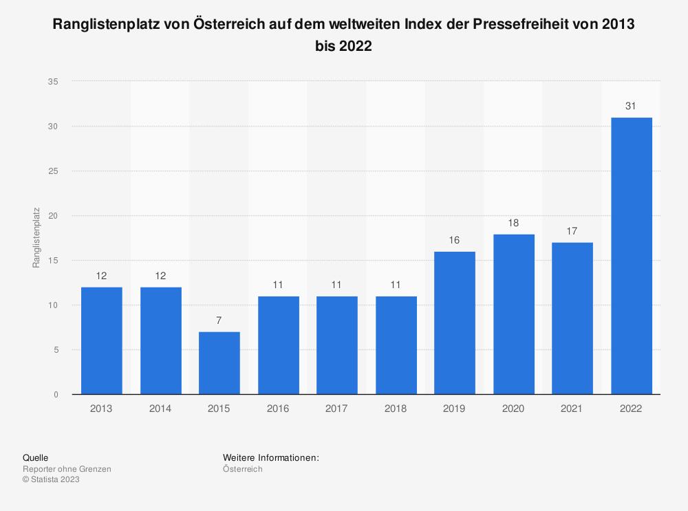 Statistik: Bewertung der Pressefreiheit in Österreich von 2014 bis 2018 (in Indexpunkten) | Statista