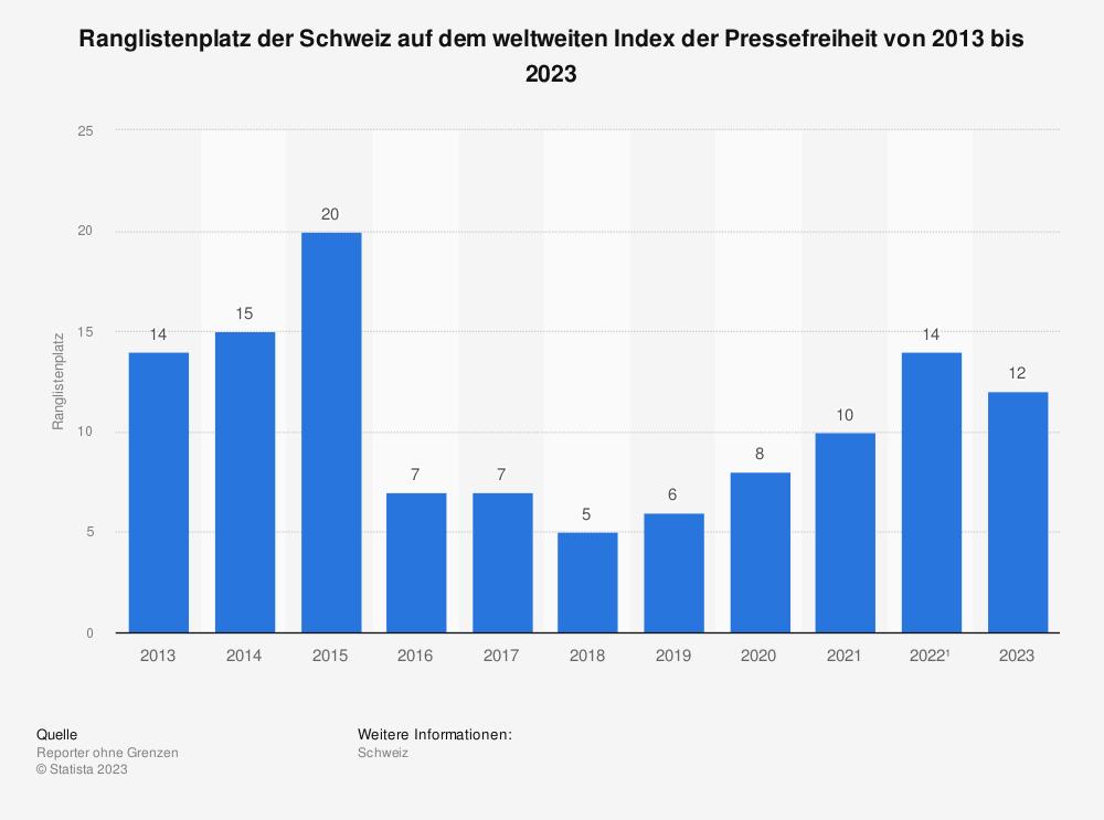 Statistik: Bewertung der Pressefreiheit in der Schweiz in den Jahren 2014 bis 2018 (in Indexpunkten) | Statista