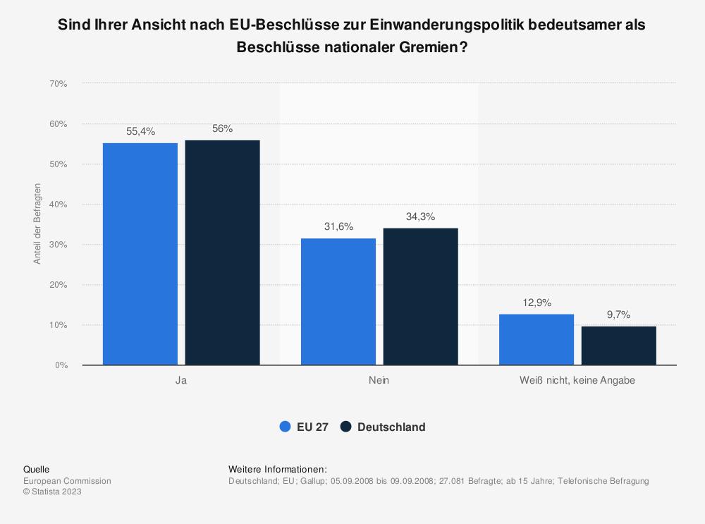 Statistik: Sind Ihrer Ansicht nach EU-Beschlüsse zur Einwanderungspolitik bedeutsamer als Beschlüsse nationaler Gremien? | Statista