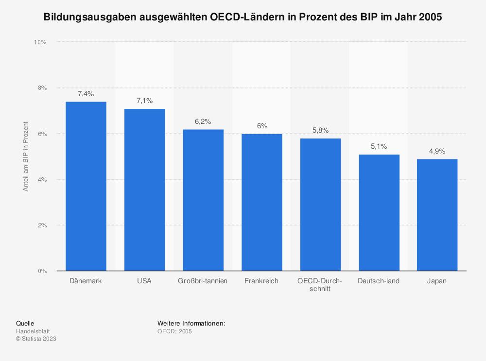 Statistik: Bildungsausgaben ausgewählten OECD-Ländern in Prozent des BIP im Jahr 2005 | Statista