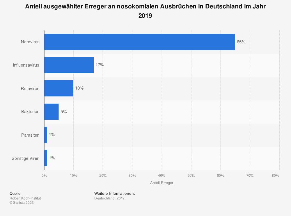 Statistik: Anteil ausgewählter Erreger an nosokomialen Ausbrüchen in Deutschland im Jahr 2016 | Statista