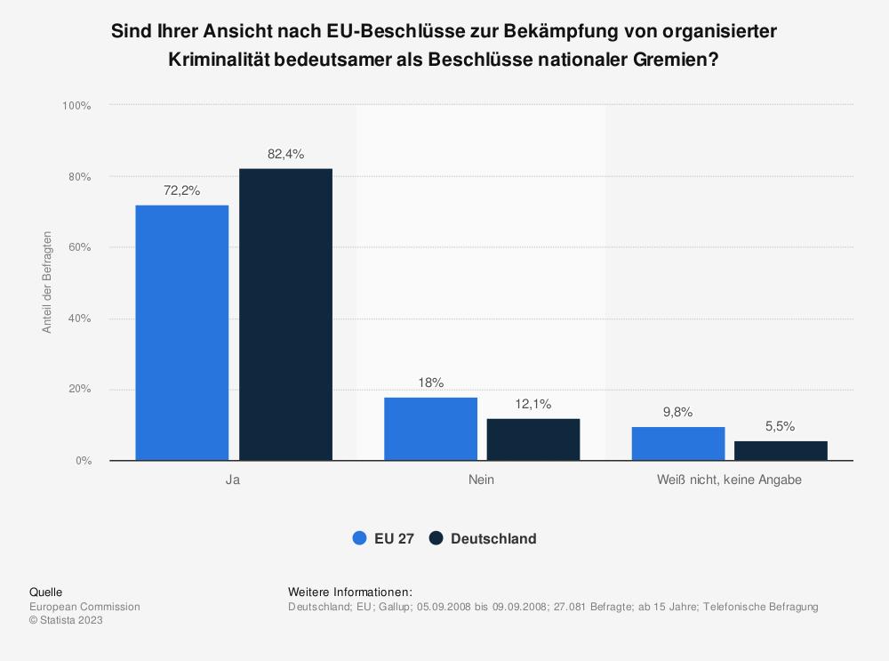 Statistik: Sind Ihrer Ansicht nach EU-Beschlüsse zur Bekämpfung von organisierter Kriminalität bedeutsamer als Beschlüsse nationaler Gremien? | Statista