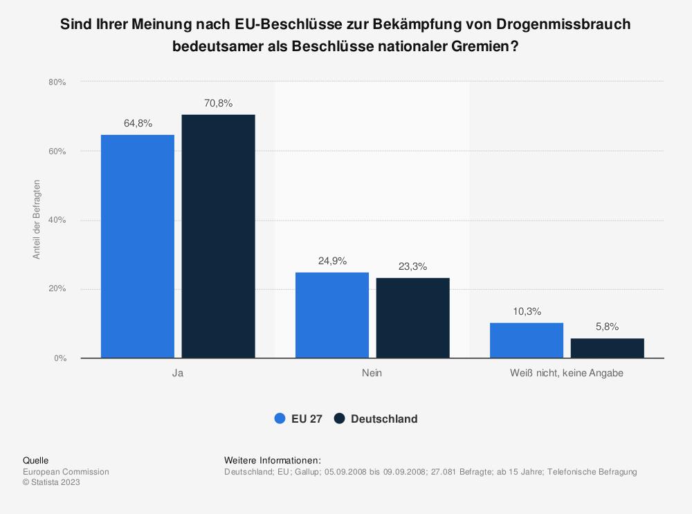 Statistik: Sind Ihrer Meinung nach EU-Beschlüsse zur Bekämpfung von Drogenmissbrauch bedeutsamer als Beschlüsse nationaler Gremien? | Statista