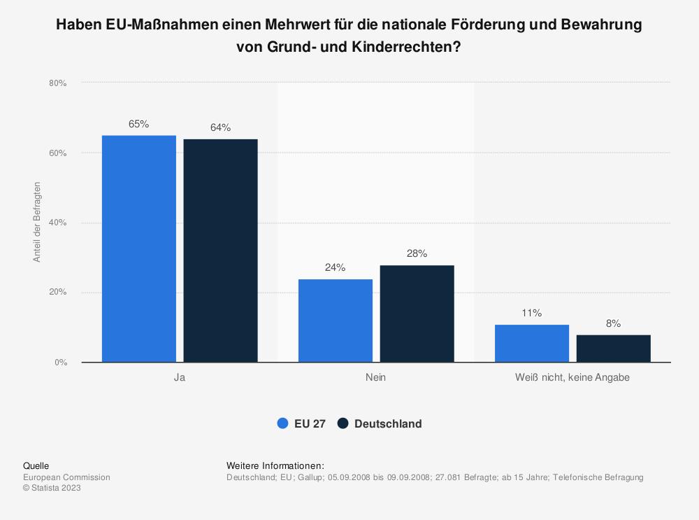 Statistik: Haben EU-Maßnahmen einen Mehrwert für die nationale Förderung und Bewahrung von Grund- und Kinderrechten? | Statista