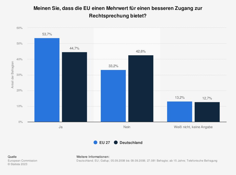 Statistik: Meinen Sie, dass die EU einen Mehrwert für einen besseren Zugang zur Rechtsprechung bietet? | Statista