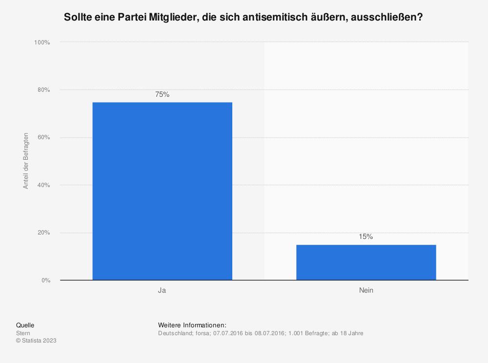Statistik: Sollte eine Partei Mitglieder, die sich antisemitisch äußern, ausschließen? | Statista