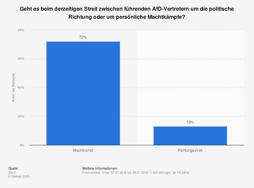 Statistik: Geht es beim derzeitigen Streit zwischen führenden AfD-Vertretern um die politische Richtung oder um persönliche Machtkämpfe? | Statista