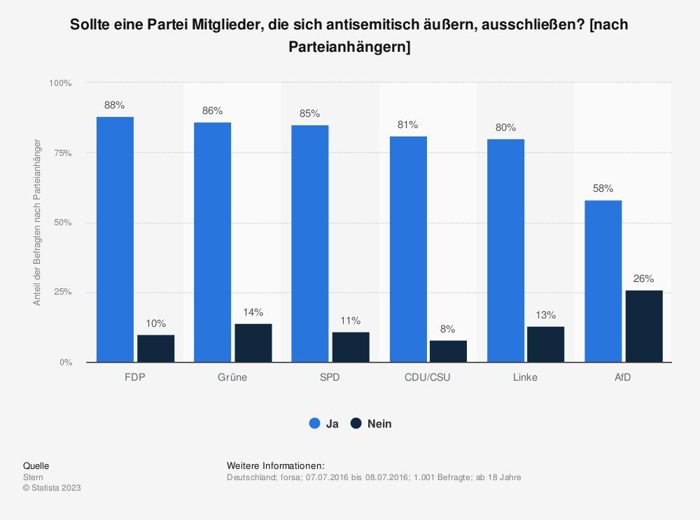 Statistik: Sollte eine Partei Mitglieder, die sich antisemitisch äußern, ausschließen? [nach Parteianhängern] | Statista