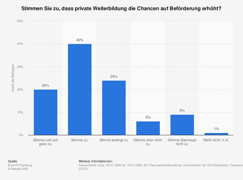 Statistik: Stimmen Sie zu, dass private Weiterbildung die Chancen auf Beförderung erhöht? | Statista
