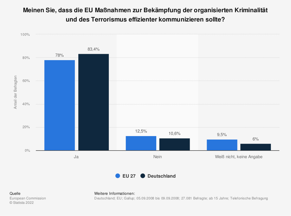 Statistik: Meinen Sie, dass die EU Maßnahmen zur Bekämpfung der organisierten Kriminalität und des Terrorismus effizienter kommunizieren sollte? | Statista
