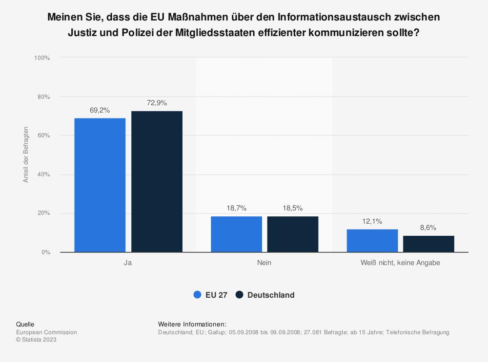 Statistik: Meinen Sie, dass die EU Maßnahmen über den Informationsaustausch zwischen Justiz und Polizei der Mitgliedsstaaten effizienter kommunizieren sollte? | Statista