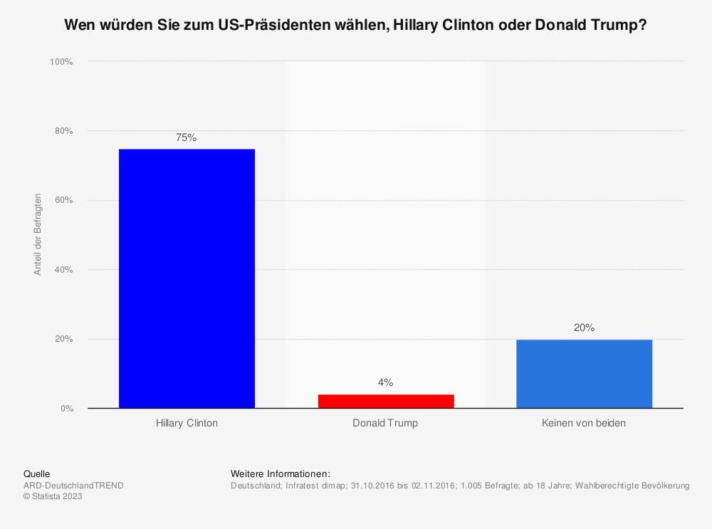 Statistik: Wen würden Sie zum US-Präsidenten wählen, Hillary Clinton oder Donald Trump? | Statista