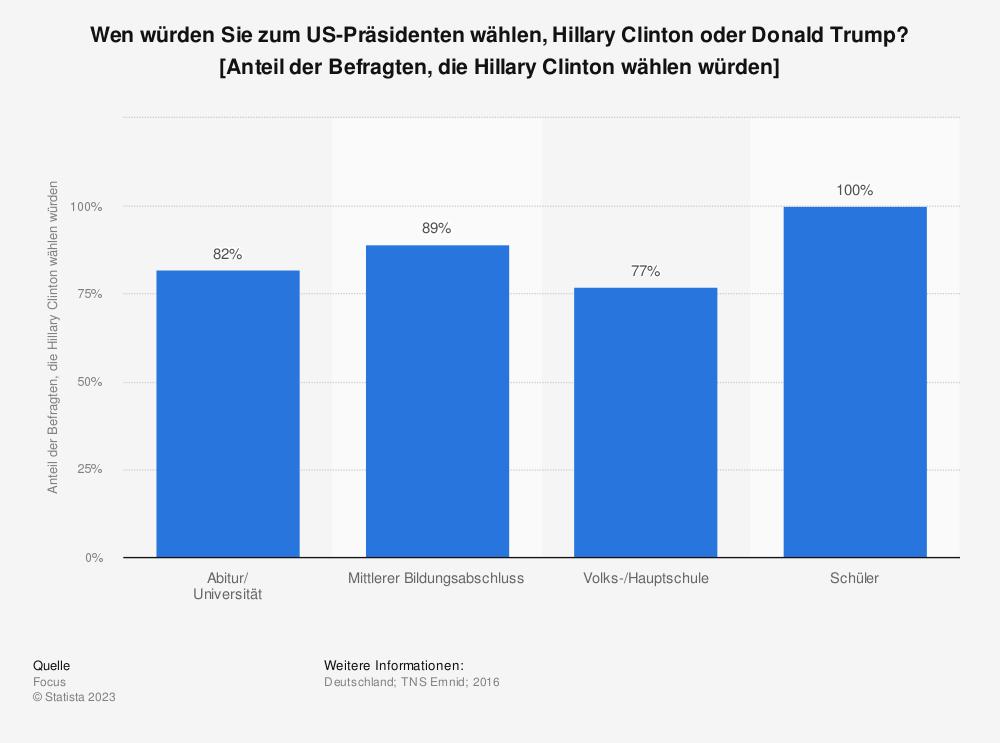 Statistik: Wen würden Sie zum US-Präsidenten wählen, Hillary Clinton oder Donald Trump? [Anteil der Befragten, die Hillary Clinton wählen würden] | Statista