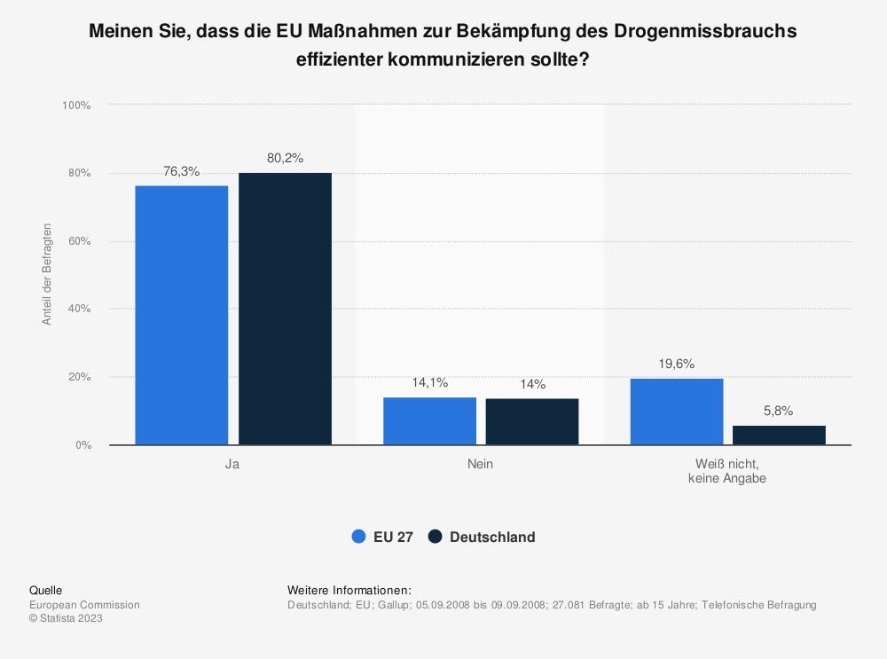 Statistik: Meinen Sie, dass die EU Maßnahmen zur Bekämpfung des Drogenmissbrauchs effizienter kommunizieren sollte? | Statista