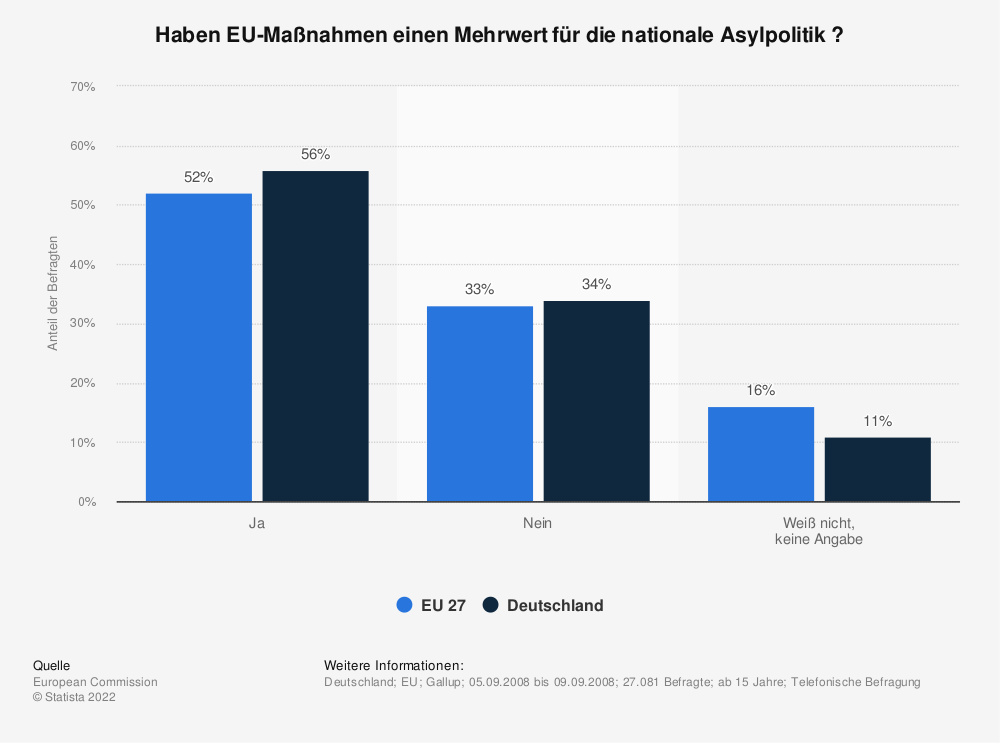 Statistik: Haben EU-Maßnahmen einen Mehrwert für die nationale Asylpolitik ? | Statista