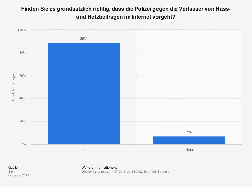 Statistik: Finden Sie es grundsätzlich richtig, dass die Polizei gegen die Verfasser von Hass- und Hetzbeiträgen im Internet vorgeht? | Statista