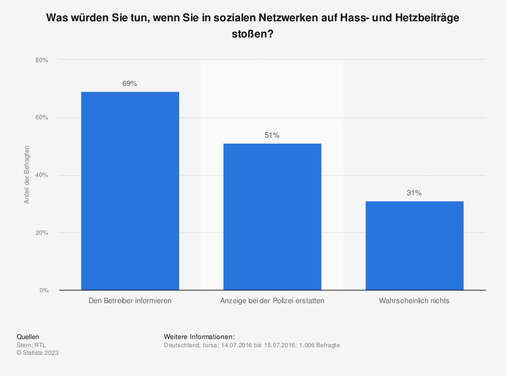 Statistik: Was würden Sie tun, wenn Sie in sozialen Netzwerken auf Hass- und Hetzbeiträge stoßen? | Statista