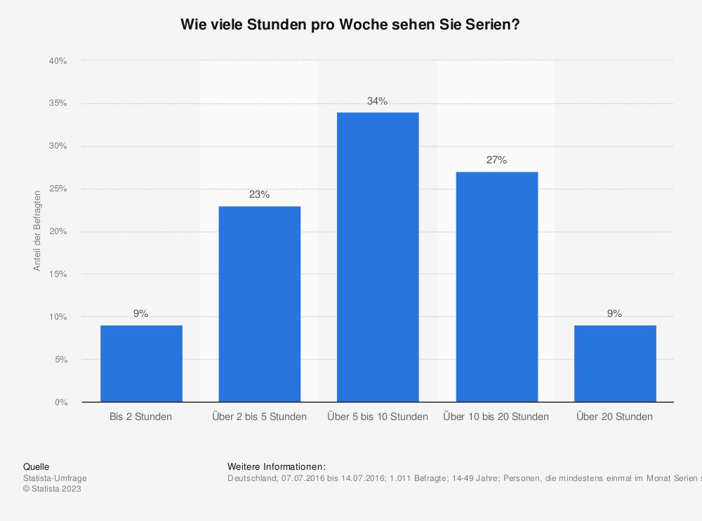 Statistik: Wie viele Stunden pro Woche sehen Sie Serien? | Statista
