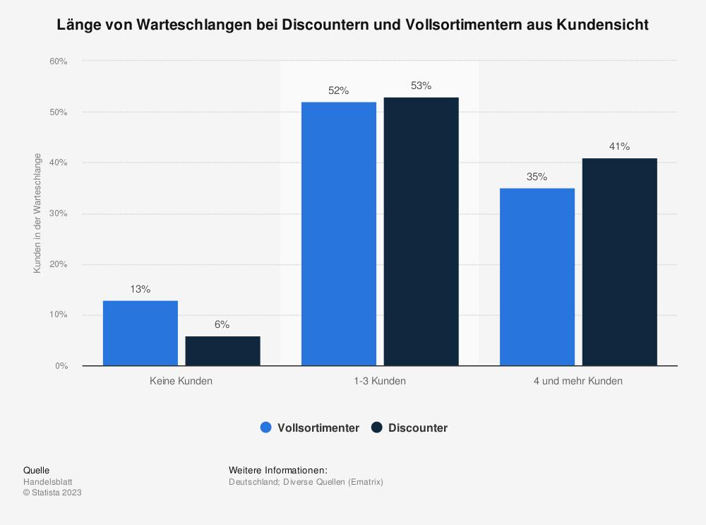 Statistik: Länge von Warteschlangen bei Discountern und Vollsortimentern aus Kundensicht | Statista