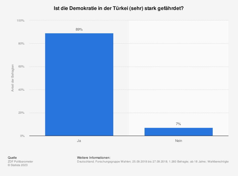 Statistik: Ist die Demokratie in der Türkei (sehr) stark gefährdet? | Statista