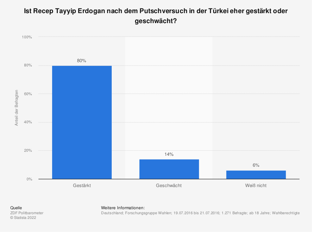 Statistik: Ist Recep Tayyip Erdogan nach dem Putschversuch in der Türkei eher gestärkt oder geschwächt? | Statista