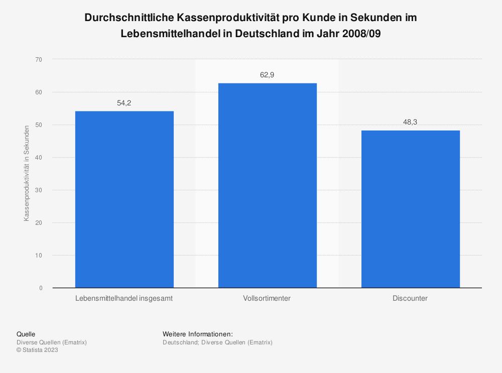 Statistik: Durchschnittliche Kassenproduktivität pro Kunde in Sekunden  im Lebensmittelhandel in Deutschland im Jahr 2008/09 | Statista