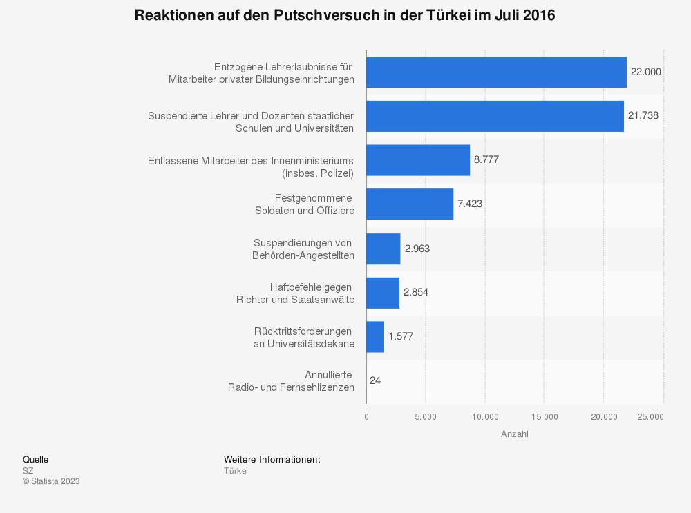 Statistik: Reaktionen auf den Putschversuch in der Türkei im Juli 2016   Statista