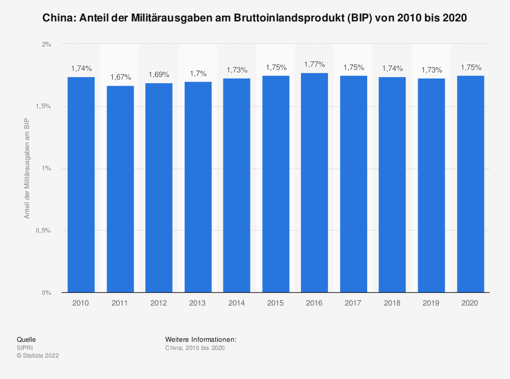 Statistik: China: Anteil der Militärausgaben am Bruttoinlandsprodukt (BIP) von 2006 bis 2016 | Statista